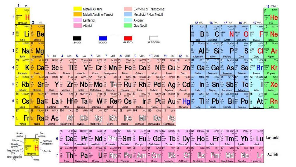 Tavola periodica degli elementi stabile zanichelli 28 images tavola periodica elementi - Tavola periodica zanichelli completa ...